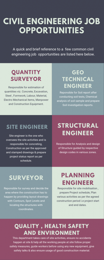 Civil engineering job opportunities