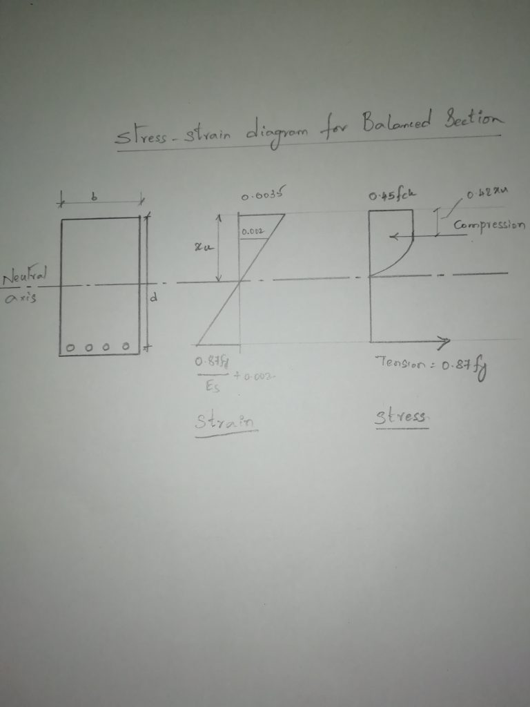 Stress strain curve for balanced section