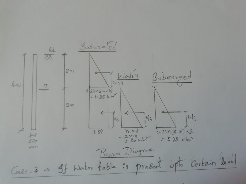 Pressure diagram with water table