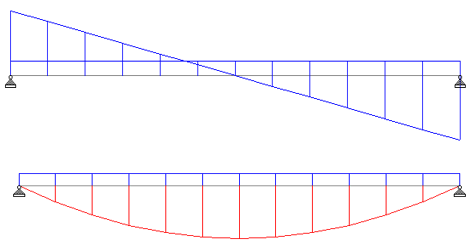 shear force and bending moment diagram for simply supported beam with udl
